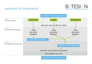 selecting the treatments1