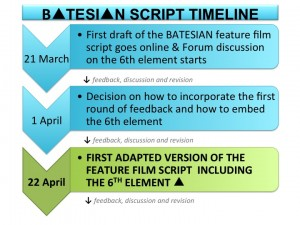 BATESIAN SCRIPT TIMELINE_simple version for web